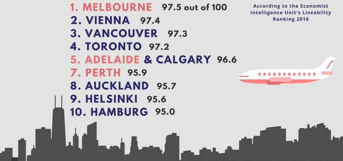 Top 10 Most Liveable Cities in 2016 according to the Economist graphic