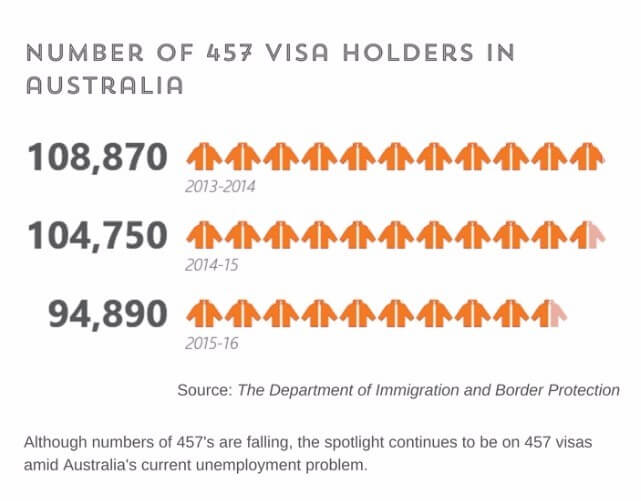 457-visa-holders-in-australia