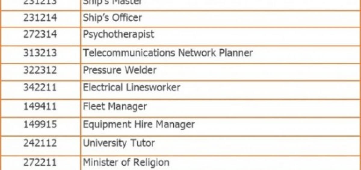 Occupations removed from lists eligible for 457 visa graphic as of 1st of July 2017 by Interstaff