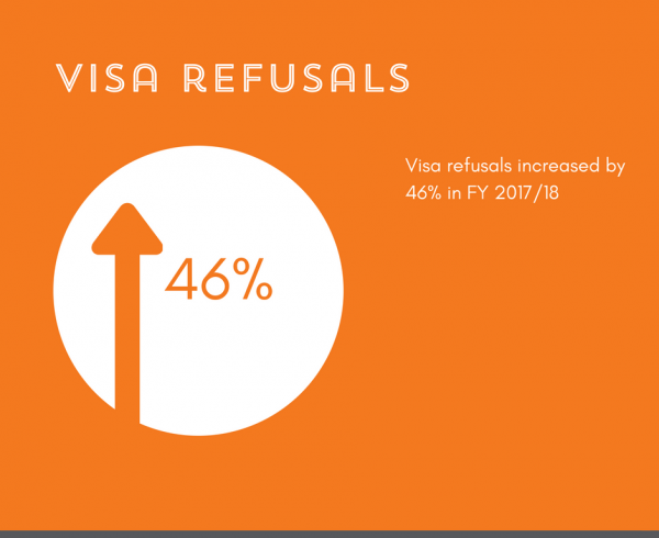Graphic indicating visa refusals have increased by 46%
