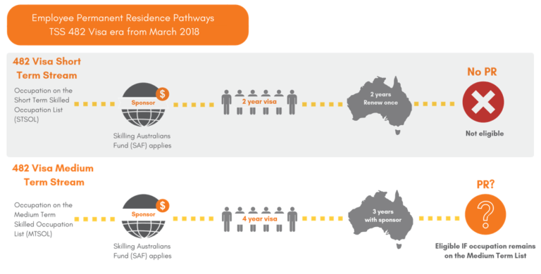 Employee Permanent Residence Pathways of the TSS 482 Visa era from the March 2018 graphic from Interstaff from the WA HR Leadership Forum