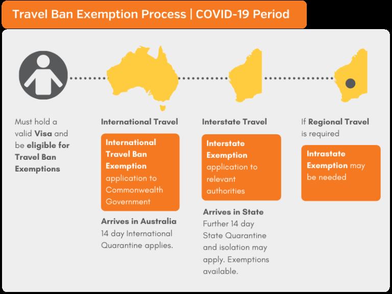 australia travel ban exemptions