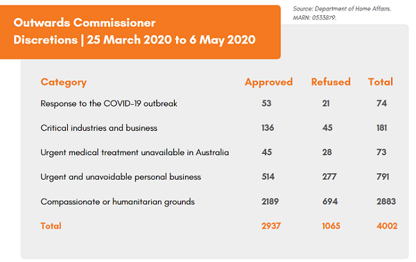 exemptions australia covid19