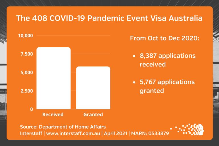 408 pandemic visa