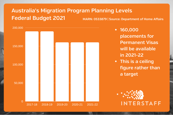 federal budget immigration 2021