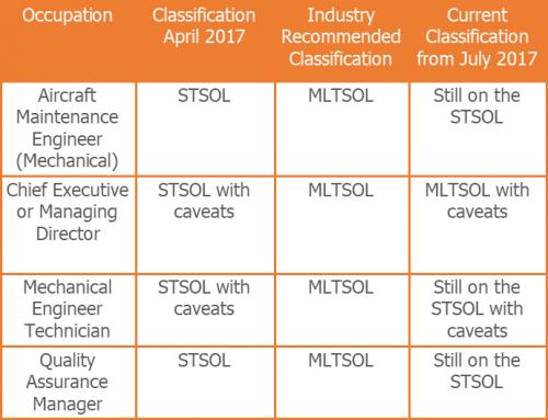 Reclassified occupations list 2